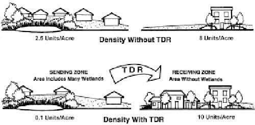 انتقال حق توسعه و حقوق مالکیت