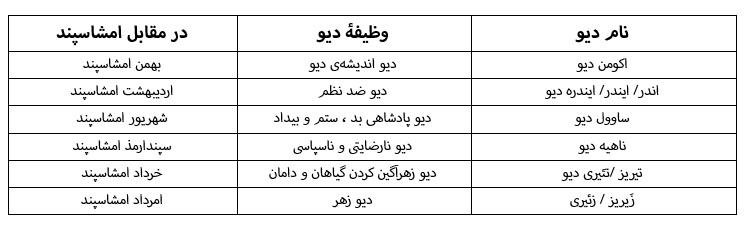 دیو و دیوپرستی در باور ایرانیان باستان