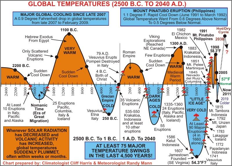 تغییر اقلیم و چرایی اهمیت آن