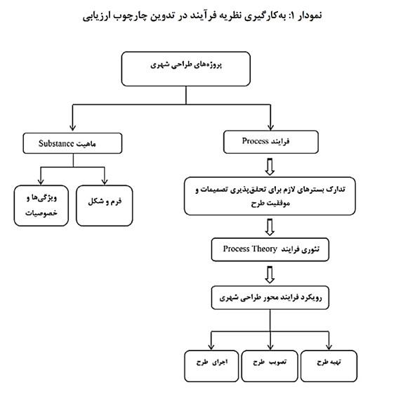 بررسی طرح تفصیلی شهر کرمانشاه