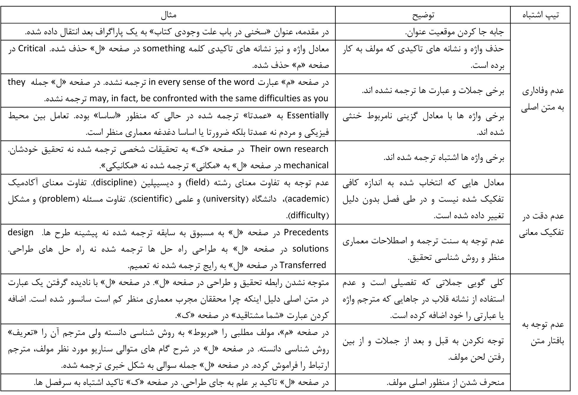 «بی خاصیت کردن» و «تفسیر به رای»؛ دو اشتباه در ترجمه کتاب